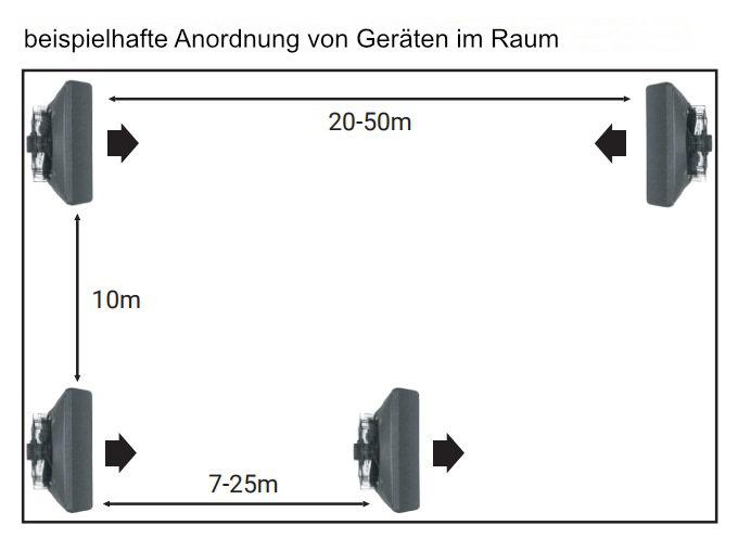 Lufterhitzer Hallenheizung Heizregister Heizgebläse 3-Stuffige Regler Thermostat
